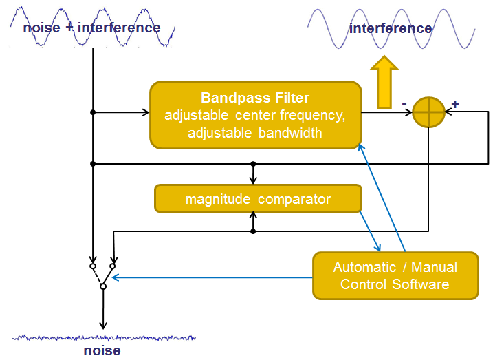 image_aim_interference_insights